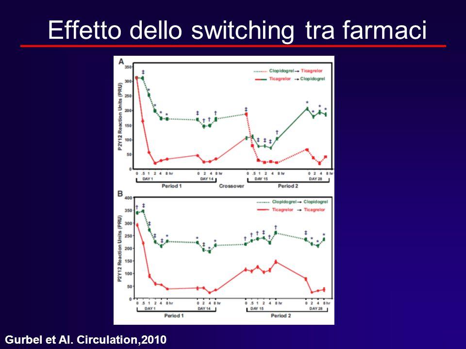 Effetto dello switching tra farmaci Gurbel et Al. Circulation,2010