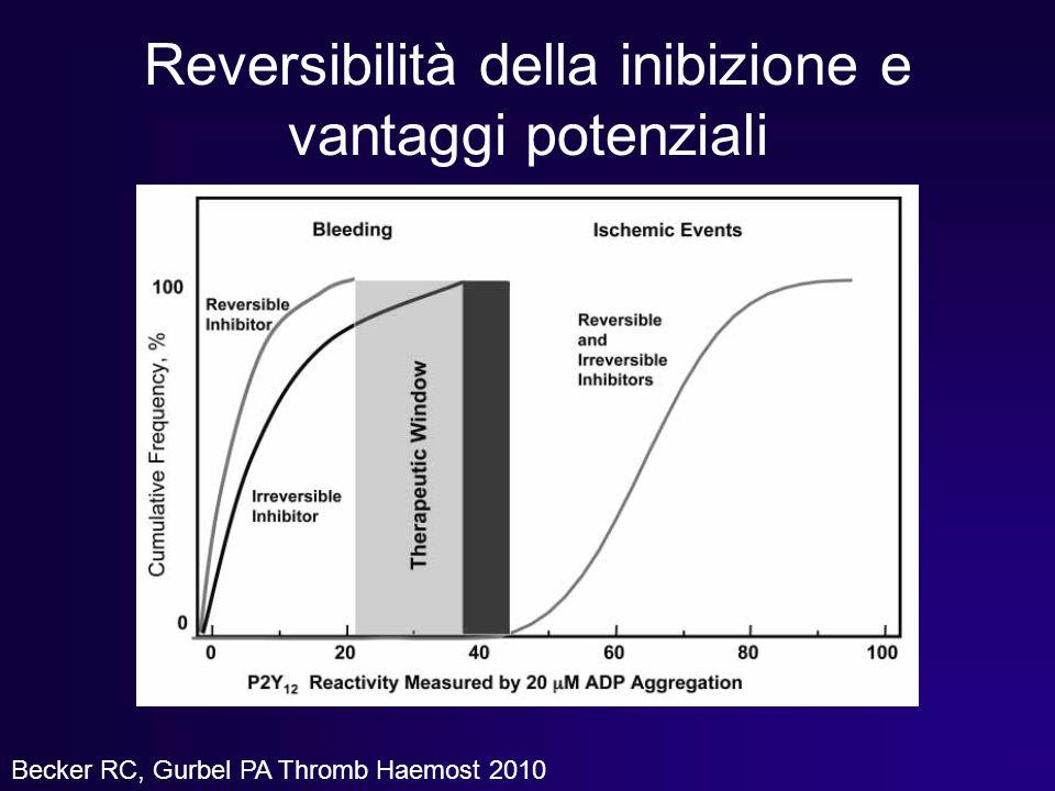 Reversibilità della inibizione e vantaggi potenziali Becker RC, Gurbel PA Thromb Haemost 2010