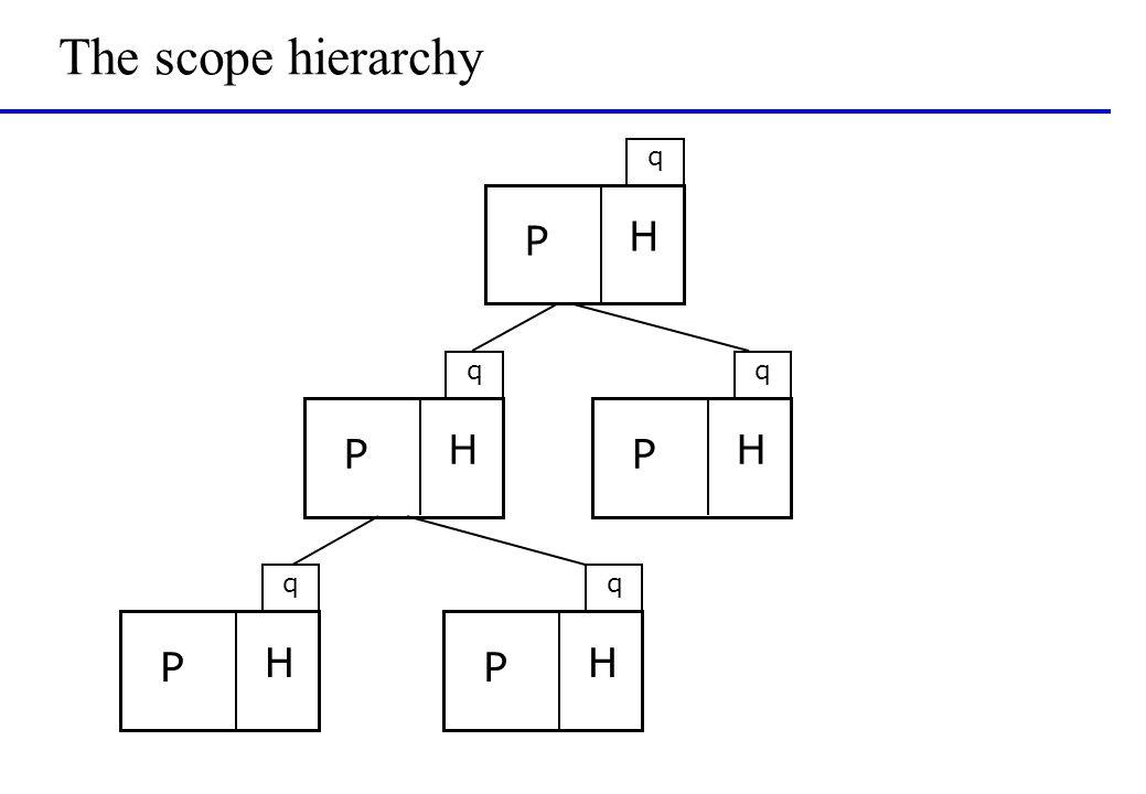 The scope hierarchy P H q P H q P H q P H q P H q