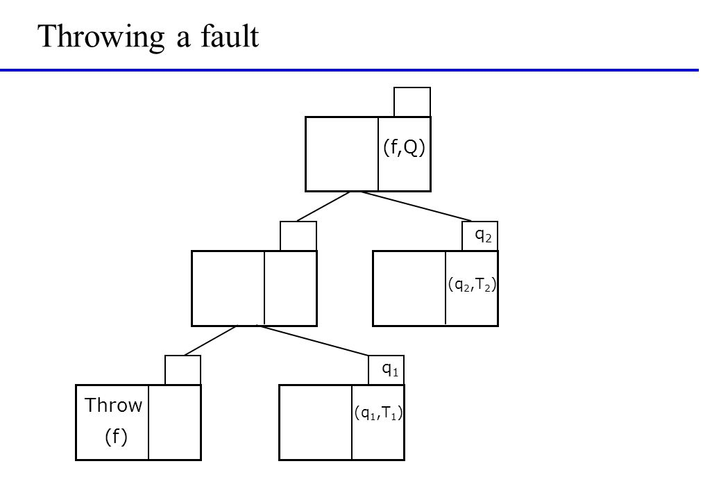 Throwing a fault q1q1 q2q2 (f,Q) Throw (f) (q 2,T 2 ) (q 1,T 1 )