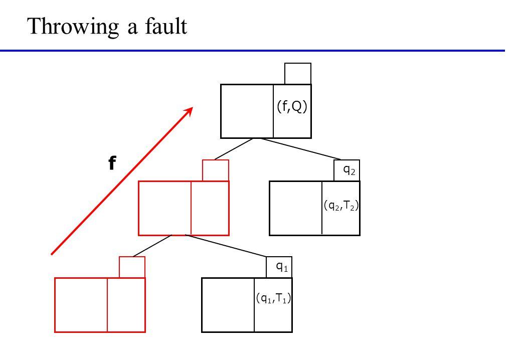 Throwing a fault q1q1 q2q2 (f,Q) (q 2,T 2 ) (q 1,T 1 ) f