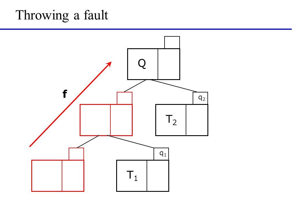 Throwing a fault T1T1 q1q1 T2T2 q2q2 Q f