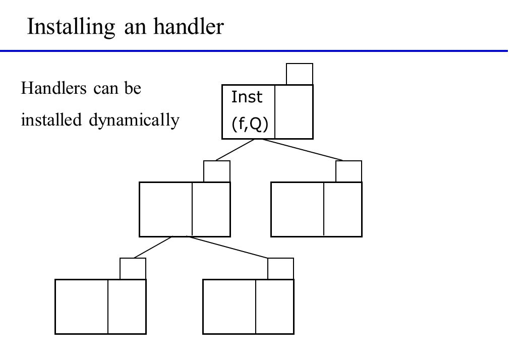 Installing an handler Inst (f,Q) Handlers can be installed dynamically