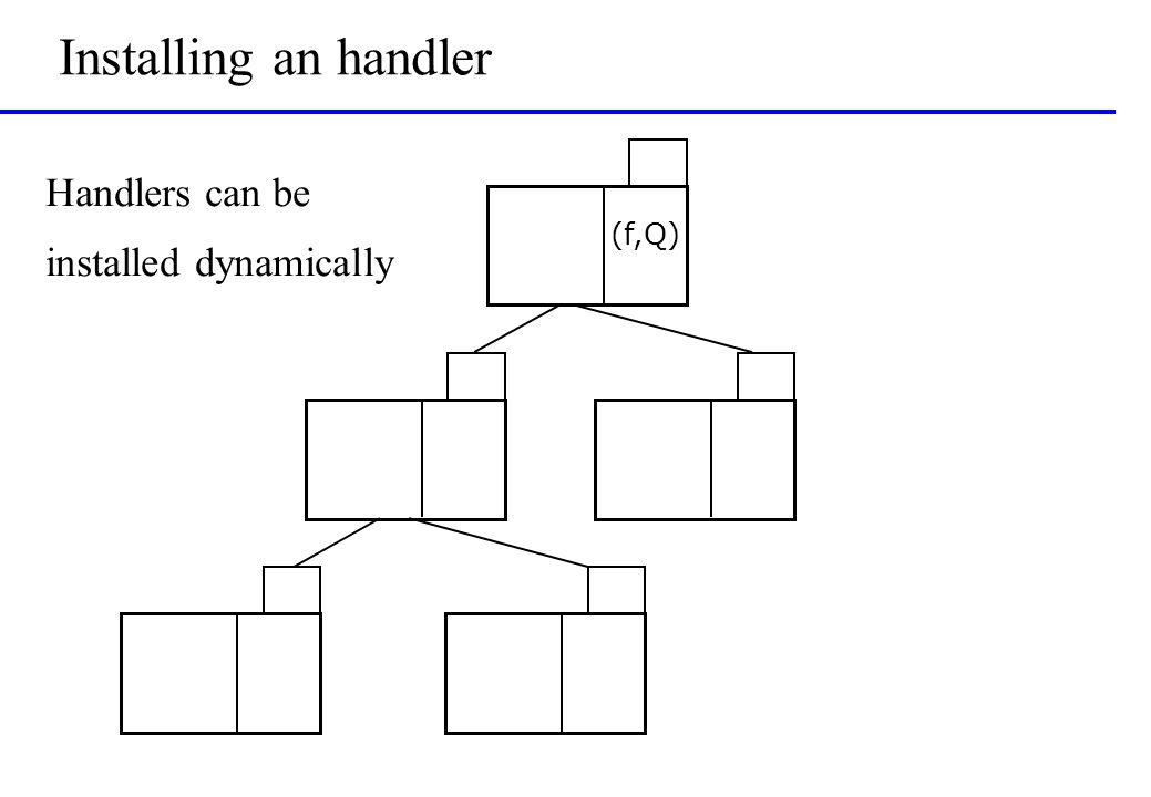 Installing an handler (f,Q) Handlers can be installed dynamically