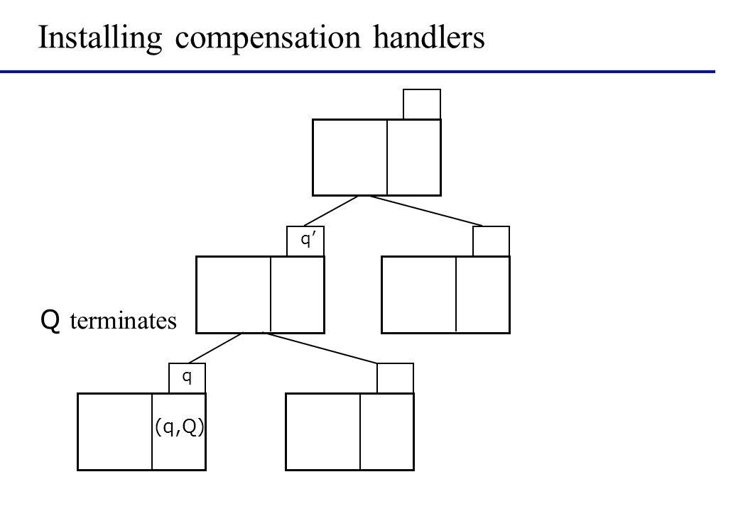 Installing compensation handlers q (q,Q) Q terminates q'