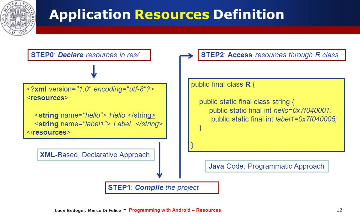 Luca Bedogni, Marco Di Felice - Programming with Android – Resources 12 Application Resources Definition STEP0: Declare resources in res/ Hello Label
