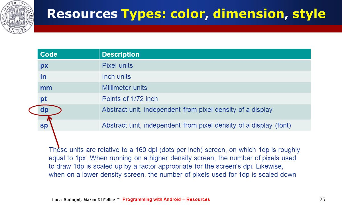 Luca Bedogni, Marco Di Felice - Programming with Android – Resources 25 Resources Types: color, dimension, style CodeDescription pxPixel units inInch units mmMillimeter units ptPoints of 1/72 inch dpAbstract unit, independent from pixel density of a display spAbstract unit, independent from pixel density of a display (font) These units are relative to a 160 dpi (dots per inch) screen, on which 1dp is roughly equal to 1px.