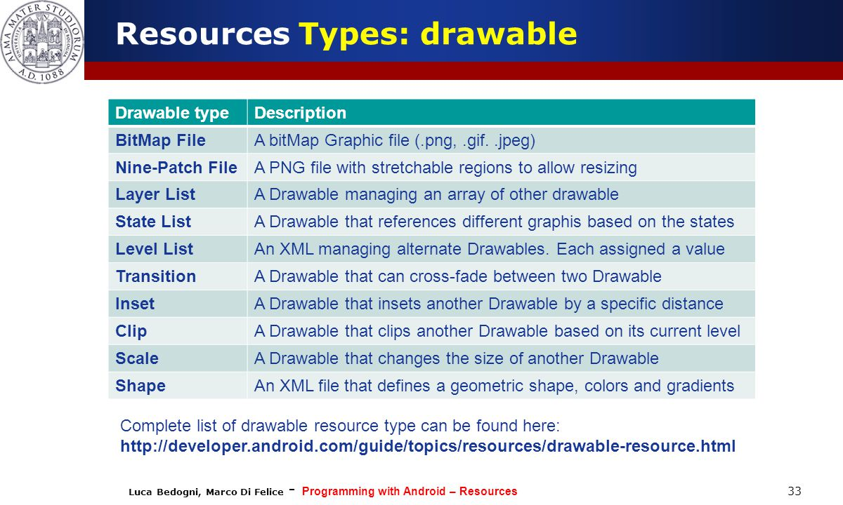 Luca Bedogni, Marco Di Felice - Programming with Android – Resources 33 Resources Types: drawable Drawable typeDescription BitMap FileA bitMap Graphic