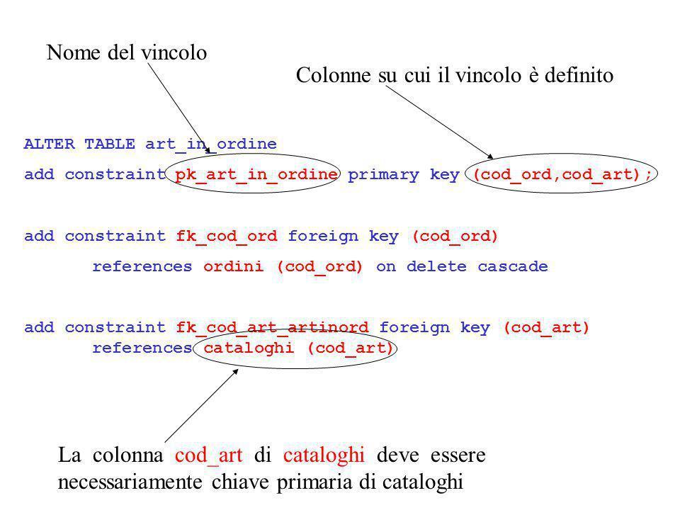 Alternative Dichiarare i vincoli: –contestualmente ad un CREATE TABLE –privi di nome (più complesso modificarli poiché ORACLE assegna un nome di sistema privo di significato CREATE TABLE art_in_ordine (… cod_art varchar2(…) constraint foreign key (cod_art) references cataloghi (cod_art) …) ALTER TABLE art_in_ordine add constraint foreign key (cod_art) references cataloghi (cod_art)