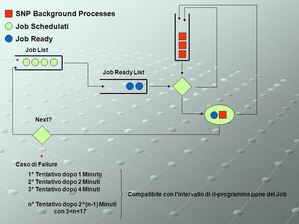 SNP Background Processes Job Schedulati Caso di Failure 1° Tentativo dopo 1 Minuto 2° Tentativo dopo 2 Minuti 3° Tentativo dopo 4 Minuti n° Tentativo