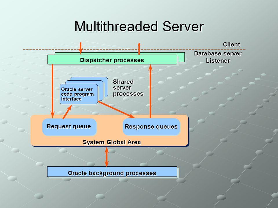Multithreaded Server System Global Area Oracle background processes Dispatcher processes Database server Listener Client Request queue Sharedserverpro