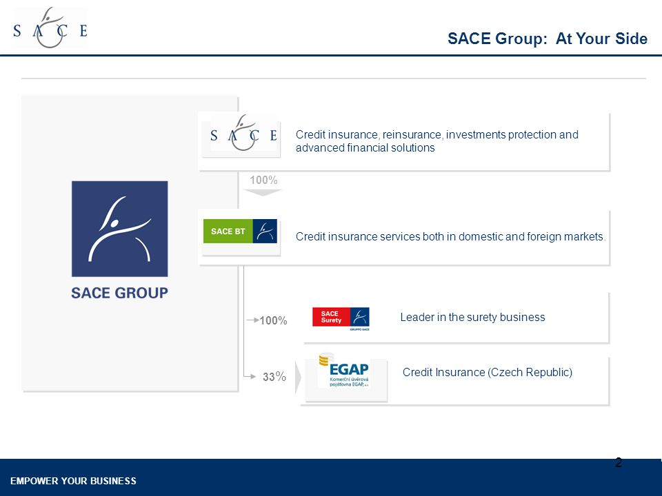 EMPOWER YOUR BUSINESS 2 SACE Group: At Your Side Credit insurance, reinsurance, investments protection and advanced financial solutions Credit insurance services both in domestic and foreign markets.