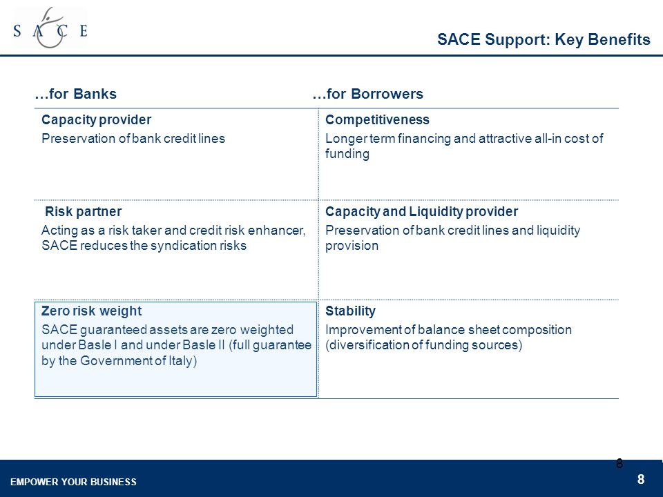 EMPOWER YOUR BUSINESS 8 8 SACE Support: Key Benefits …for Banks Capacity provider Preservation of bank credit lines Competitiveness Longer term financing and attractive all-in cost of funding Risk partner Acting as a risk taker and credit risk enhancer, SACE reduces the syndication risks Capacity and Liquidity provider Preservation of bank credit lines and liquidity provision Zero risk weight SACE guaranteed assets are zero weighted under Basle I and under Basle II (full guarantee by the Government of Italy) Stability Improvement of balance sheet composition (diversification of funding sources) …for Borrowers