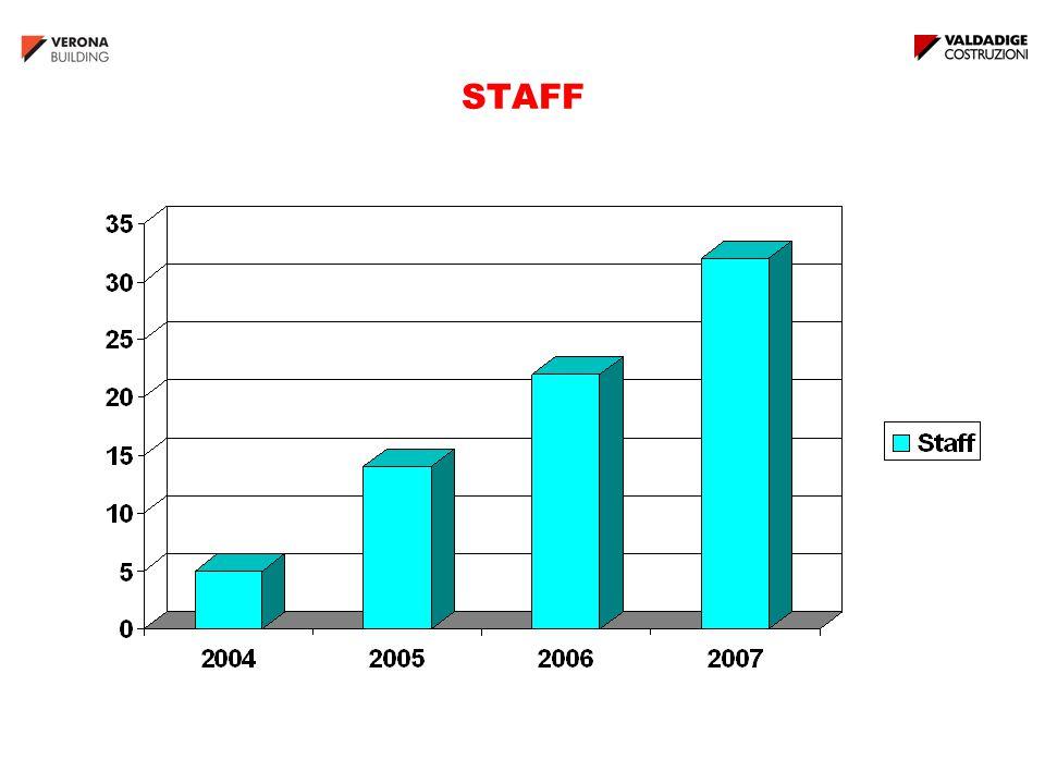 GARBARY VERONA Surface : 8.000 m 2 (120 Flats, 800 m 2 Retail) Start: Marzo 2008 End: Giugno 2010 Sales: 21,5 mln €