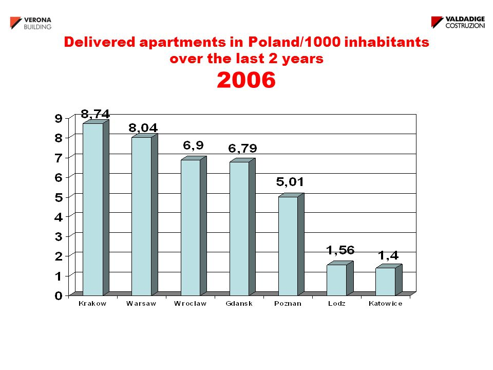 Delivered apartments in Poland/1000 inhabitants over the last 2 years 2006