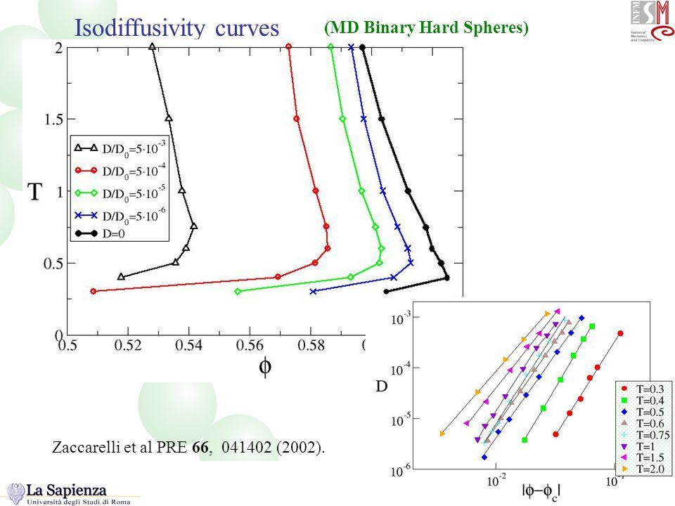 Isodiffusivity Isodiffusivity curves (MD Binary Hard Spheres) Zaccarelli et al PRE 66, 041402 (2002).