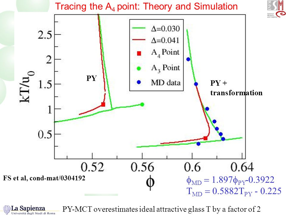 Tracing the A4 point Tracing the A 4 point: Theory and Simulation   D  1.897  PY -0.3922 T MD  0.5882T PY - 0.225 PY PY + transformation FS et al, cond-mat/0304192 PY-MCT overestimates ideal attractive glass T by a factor of 2