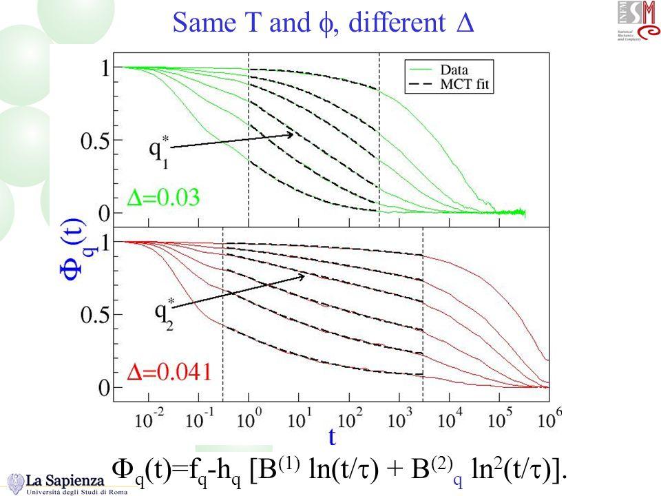  q (t)=f q -h q [B (1) ln(t/  ) + B (2) q ln 2 (t/  )]. Phi(t) Same T and , different 