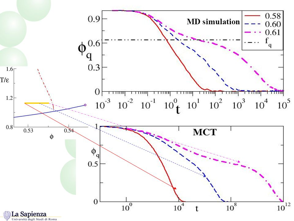 Funzioni di correlazione MD simulation