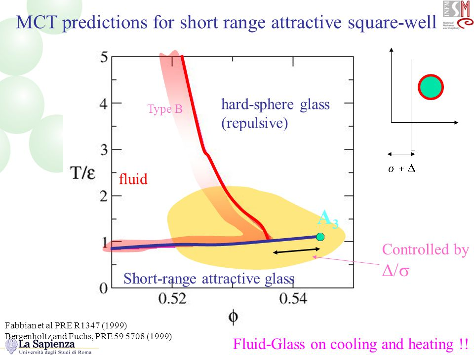 The MCT predictions for short-range attractive square well MCT predictions for short range attractive square-well hard-sphere glass (repulsive) Short-range attractive glass fluid Type B A3A3  Fluid-Glass on cooling and heating !.