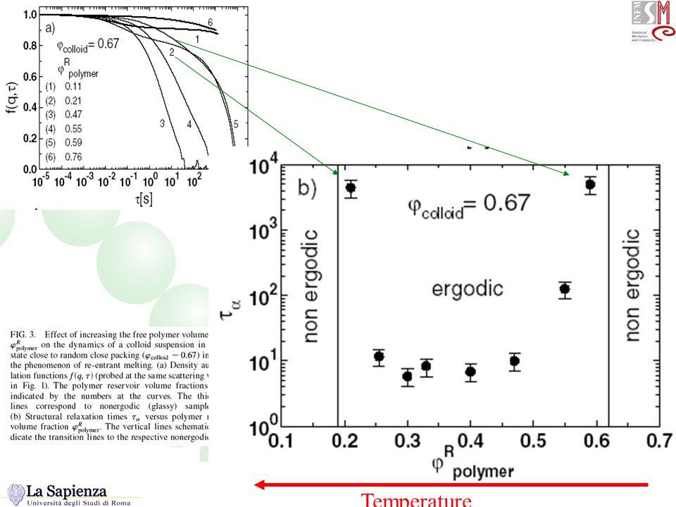Barsh PRL (phi effect) Temperature