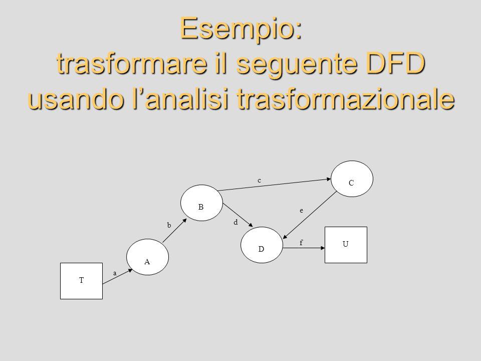 Esempio: trasformare il seguente DFD usando l'analisi trasformazionale A B D C U T a b d c e f