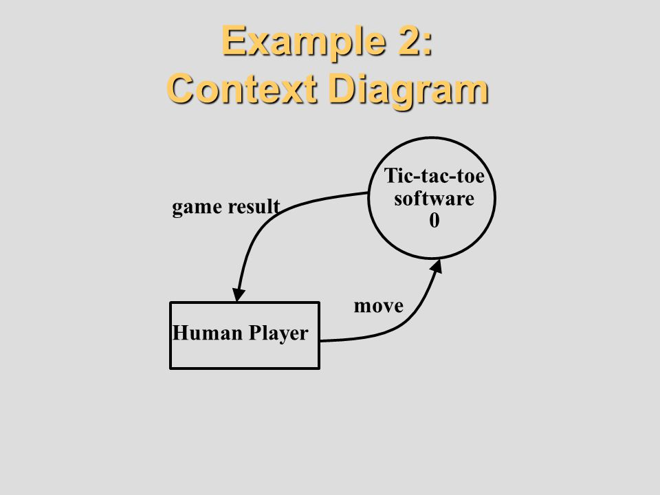 Example 2: Context Diagram Human Player Tic-tac-toe software 0 game result move