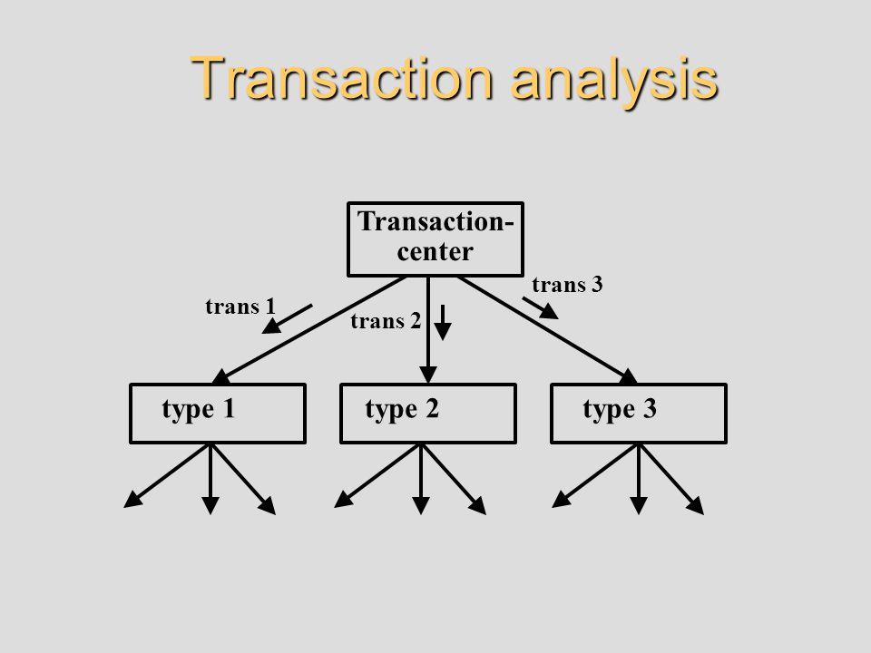 Transaction analysis Transaction- center trans 1 trans 2 trans 3 type 1type 2type 3