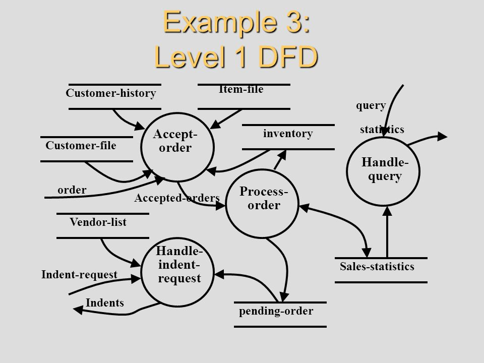 Example 3: Level 1 DFD Accept- order Process- order Handle- indent- request Handle- query pending-order Sales-statistics inventory Vendor-list Custome