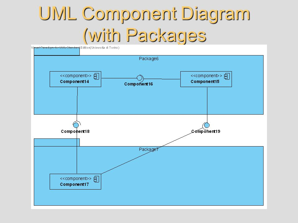 UML Component Diagram (with Packages