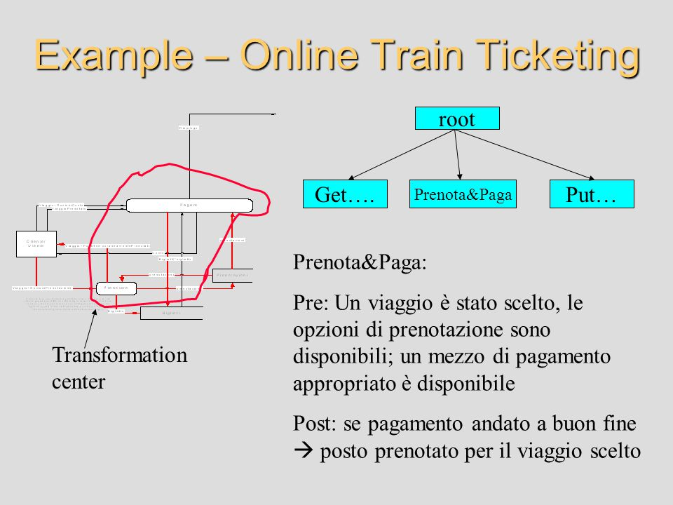 Example – Online Train Ticketing root Get….