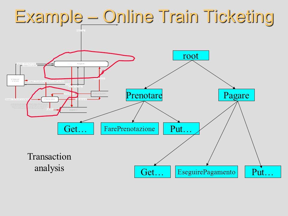 Example – Online Train Ticketing root Get… Prenotare Put… Pagare Get…Put… FarePrenotazione EseguirePagamento Transaction analysis