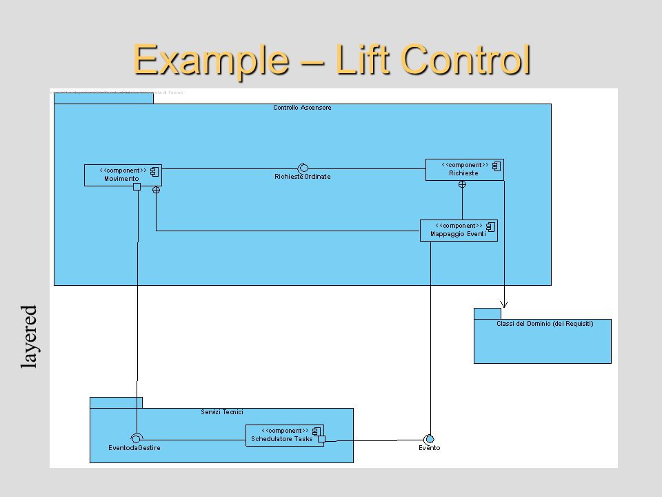 Example – Lift Control layered