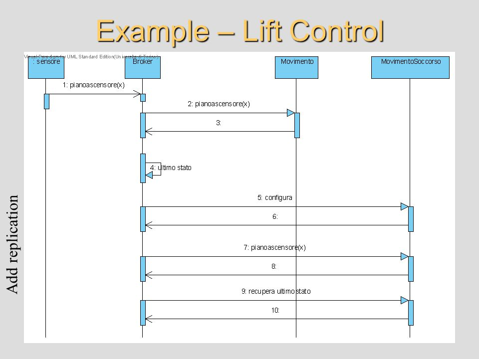 Example – Lift Control Add replication