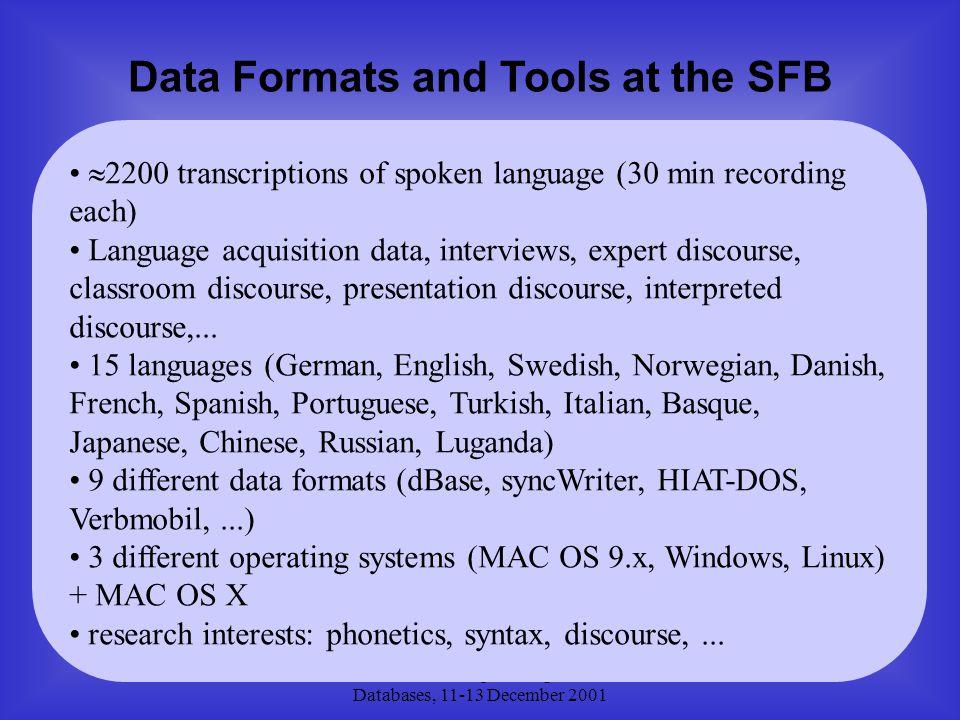 IRCS Workshop on Linguistic Databases, 11-13 December 2001  2200 transcriptions of spoken language (30 min recording each) Language acquisition data,