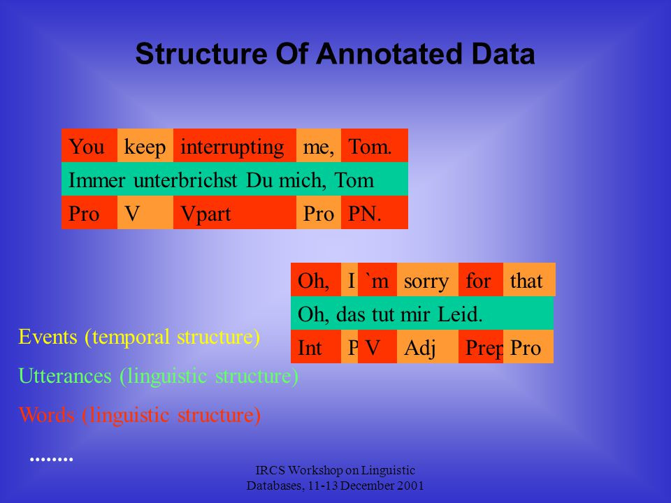 IRCS Workshop on Linguistic Databases, 11-13 December 2001 Structure Of Annotated Data Youkeepinterruptingme,Tom. Oh,I`msorryforthat Events (temporal