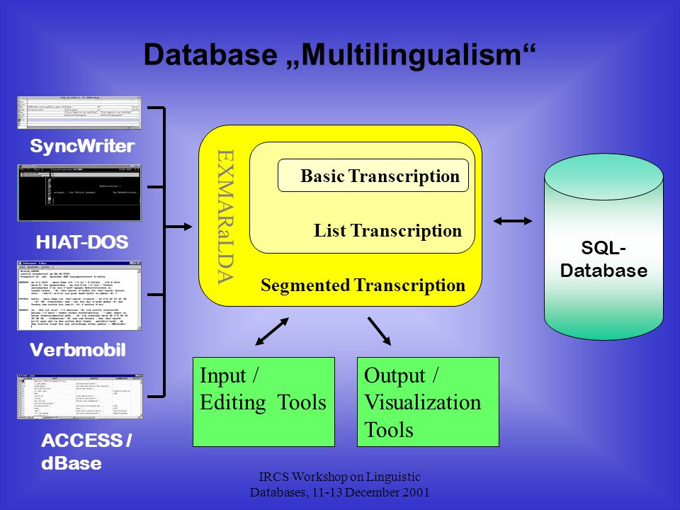 """IRCS Workshop on Linguistic Databases, 11-13 December 2001 SyncWriter HIAT-DOS Verbmobil SQL- Database ACCESS / dBase Database """"Multilingualism Segmented Transcription List Transcription Basic Transcription EXMARaLDA Input / Editing Tools Output / Visualization Tools"""