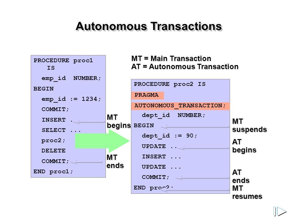 Autonomous Transactions PROCEDURE proc1 IS emp_id NUMBER; BEGIN emp_id := 1234; COMMIT; INSERT...