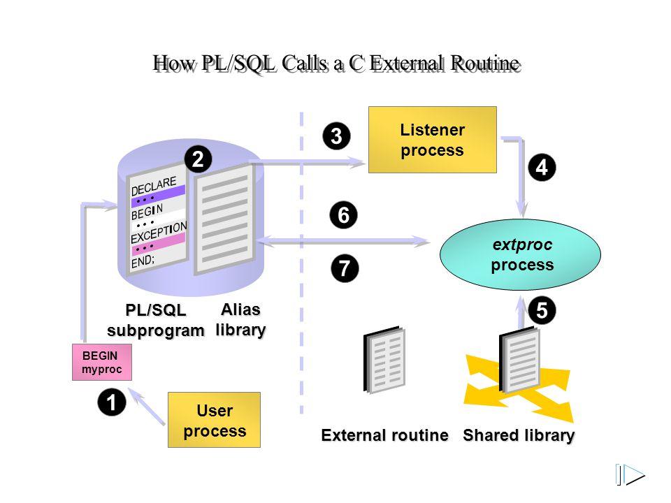 1 BEGIN myproc PL/SQL subprogram Alias library 2 3 Listener process 4 extproc process User process How PL/SQL Calls a C External Routine Shared library 5 External routine 6 7