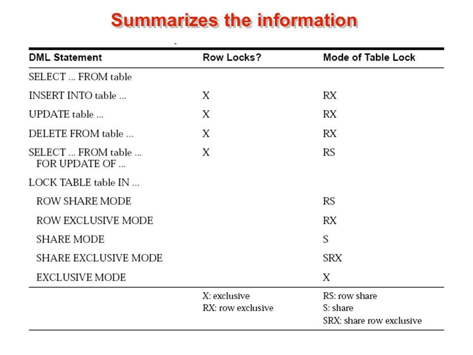 Summarizes the information