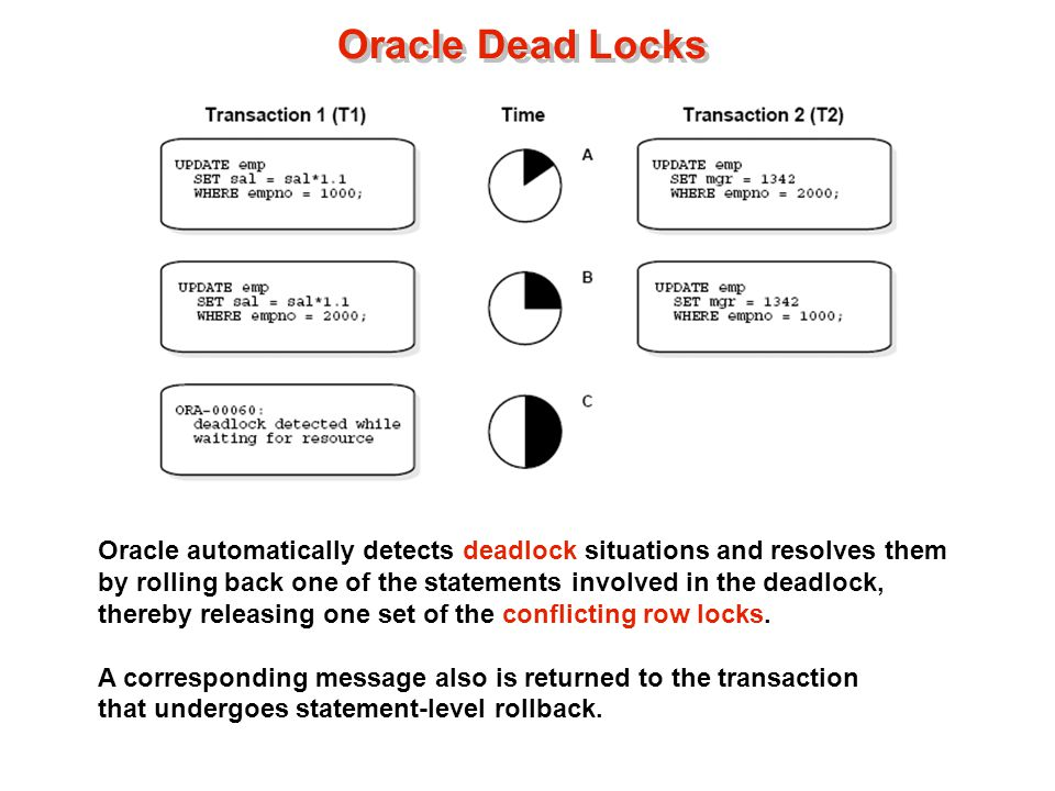 Oracle Dead Locks Oracle automatically detects deadlock situations and resolves them by rolling back one of the statements involved in the deadlock, thereby releasing one set of the conflicting row locks.