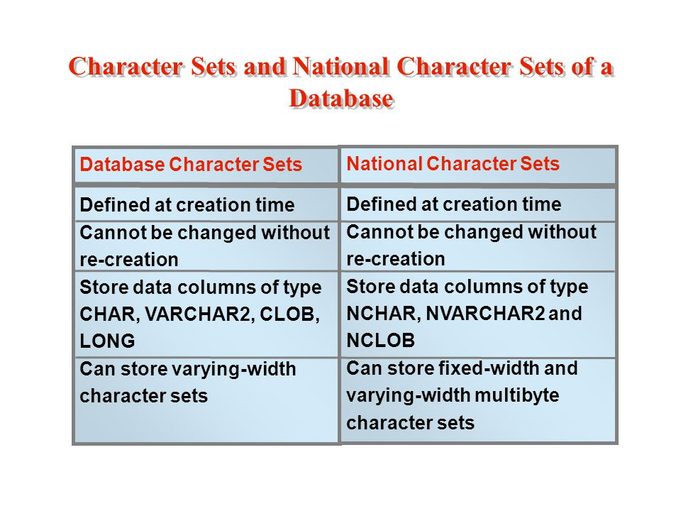 Character Sets and National Character Sets of a Database Database Character Sets Defined at creation time Cannot be changed without re-creation Store data columns of type CHAR, VARCHAR2, CLOB, LONG Can store varying-width character sets National Character Sets Defined at creation time Cannot be changed without re-creation Store data columns of type NCHAR, NVARCHAR2 and NCLOB Can store fixed-width and varying-width multibyte character sets