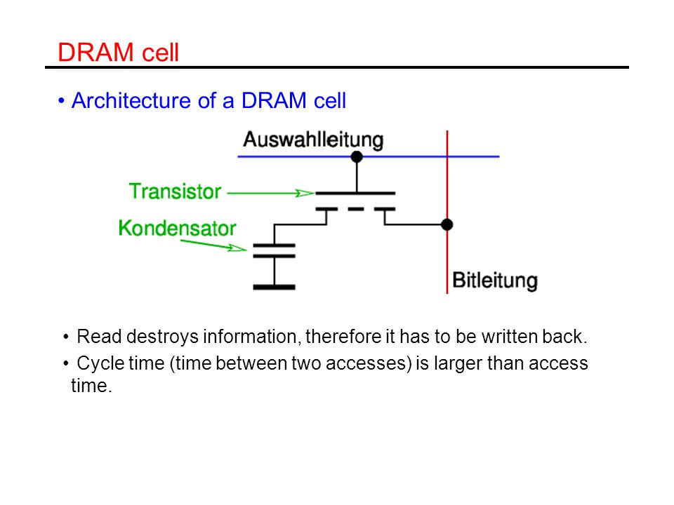 DRAM cell Architecture of a DRAM cell Read destroys information, therefore it has to be written back. Cycle time (time between two accesses) is larger