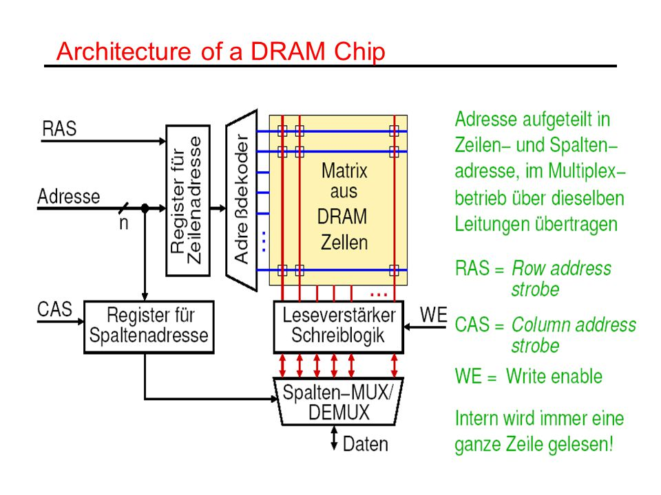 Architecture of a DRAM Chip