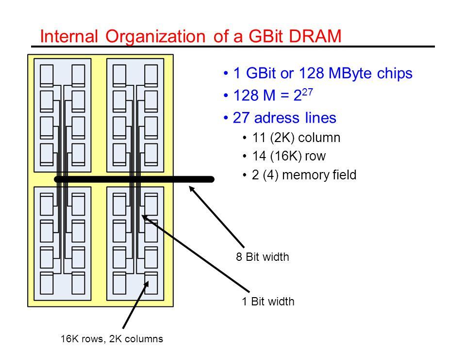 Internal Organization of a GBit DRAM 1 GBit or 128 MByte chips 128 M = 2 27 27 adress lines 11 (2K) column 14 (16K) row 2 (4) memory field 16K rows, 2