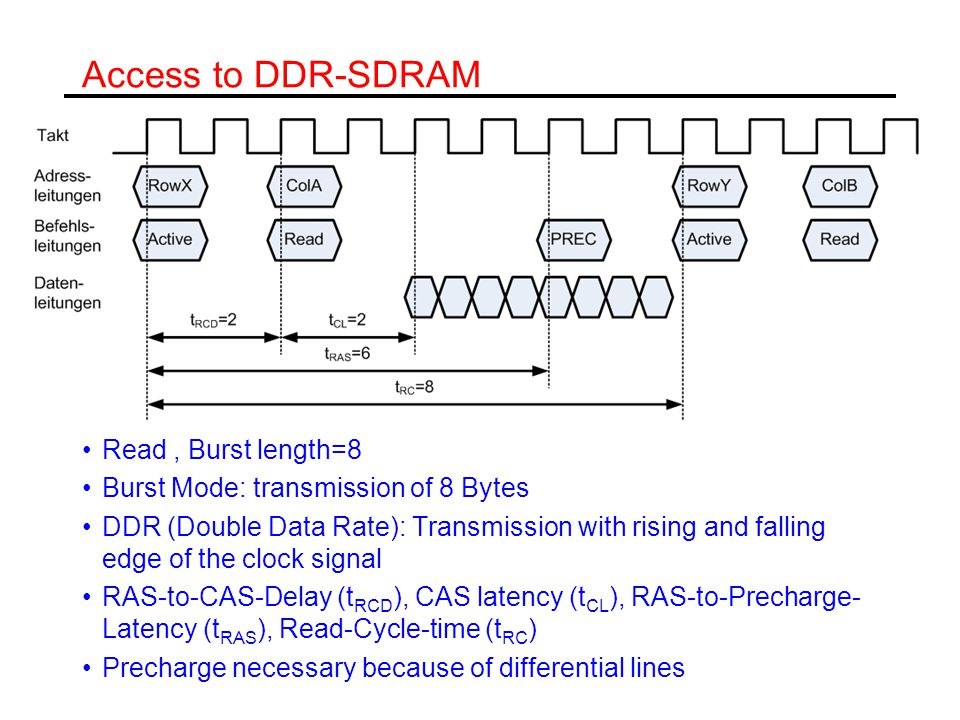 Access to DDR-SDRAM Read, Burst length=8 Burst Mode: transmission of 8 Bytes DDR (Double Data Rate): Transmission with rising and falling edge of the