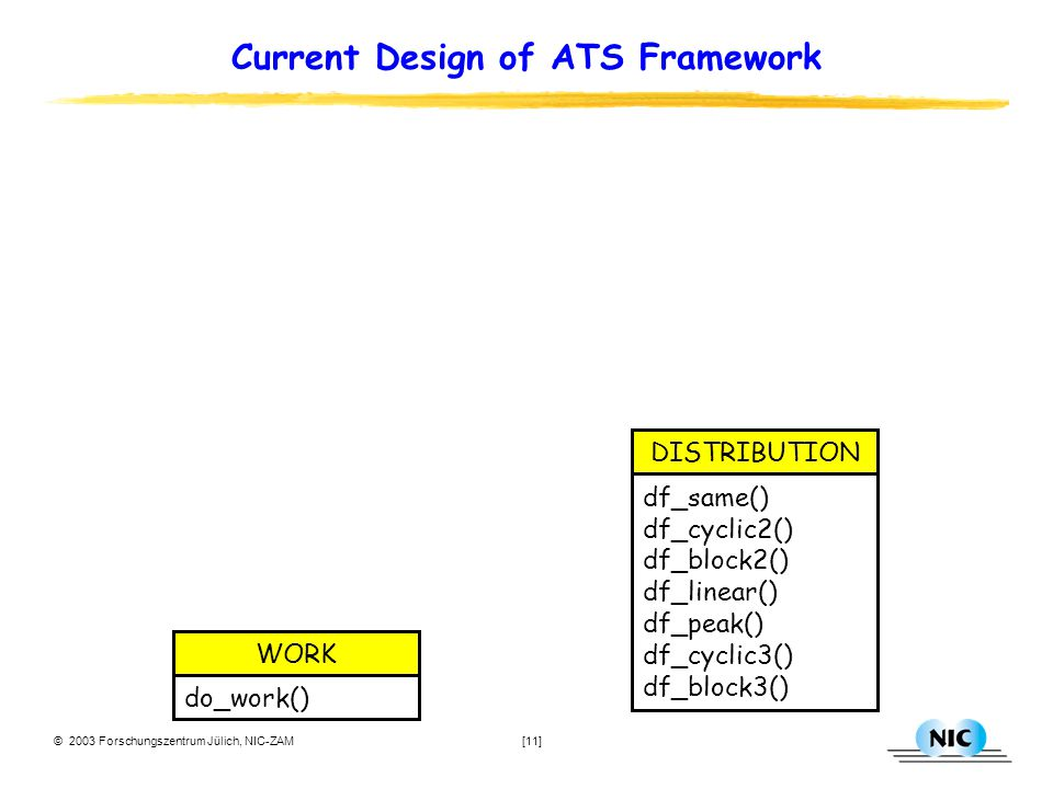© 2003 Forschungszentrum Jülich, NIC-ZAM [11] Current Design of ATS Framework df_same() df_cyclic2() df_block2() df_linear() df_peak() df_cyclic3() df_block3() DISTRIBUTION do_work() WORK