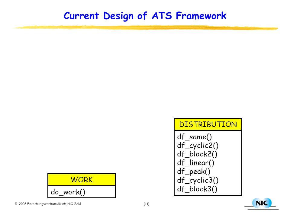 © 2003 Forschungszentrum Jülich, NIC-ZAM [11] Current Design of ATS Framework df_same() df_cyclic2() df_block2() df_linear() df_peak() df_cyclic3() df_block3() DISTRIBUTION do_work() WORK