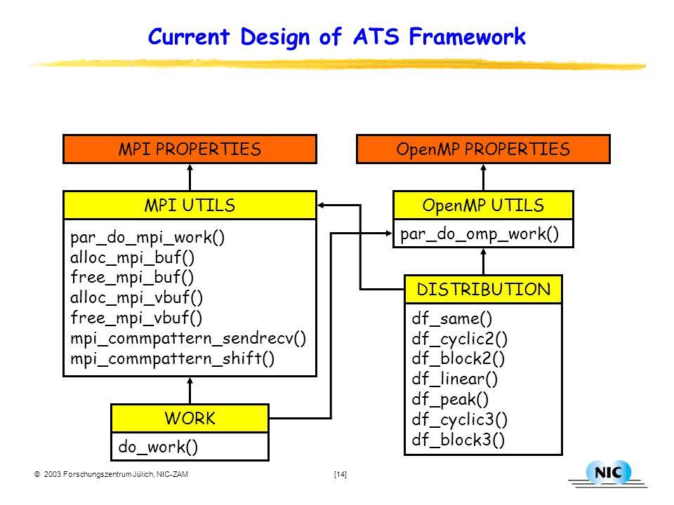 © 2003 Forschungszentrum Jülich, NIC-ZAM [14] Current Design of ATS Framework df_same() df_cyclic2() df_block2() df_linear() df_peak() df_cyclic3() df_block3() DISTRIBUTION do_work() WORKMPI PROPERTIESOpenMP PROPERTIES par_do_omp_work() OpenMP UTILS par_do_mpi_work() alloc_mpi_buf() free_mpi_buf() alloc_mpi_vbuf() free_mpi_vbuf() mpi_commpattern_sendrecv() mpi_commpattern_shift() MPI UTILS