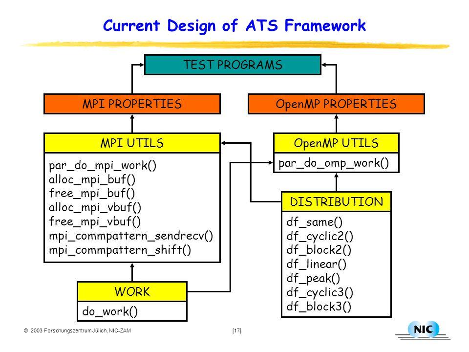 © 2003 Forschungszentrum Jülich, NIC-ZAM [17] Current Design of ATS Framework df_same() df_cyclic2() df_block2() df_linear() df_peak() df_cyclic3() df_block3() DISTRIBUTION do_work() WORKMPI PROPERTIESOpenMP PROPERTIES par_do_omp_work() OpenMP UTILS par_do_mpi_work() alloc_mpi_buf() free_mpi_buf() alloc_mpi_vbuf() free_mpi_vbuf() mpi_commpattern_sendrecv() mpi_commpattern_shift() MPI UTILSTEST PROGRAMS